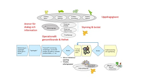 Bild flödesschema arbetsprocess och projektorganisation, samverkansprojekt