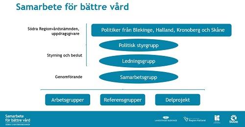 Organisationsskiss för Samarbete för bättre vård